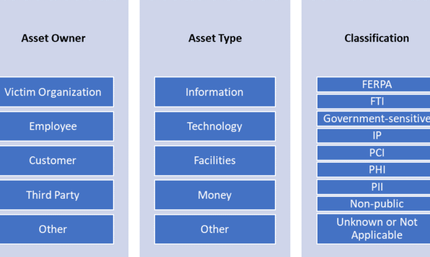Insider Threat Incidents: Assets Targeted by Malicious Insiders