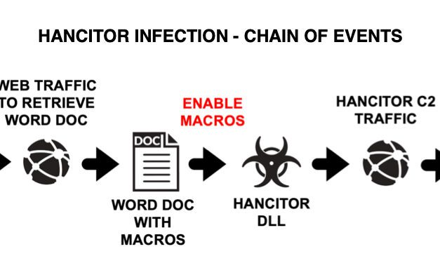 Hancitor activity resumes after a hoilday break, (Wed, Jan 13th)
