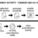 Qakbot activity resumes after holiday break, (Wed, Jan 20th)