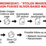 """""""Stolen Images Evidence"""" campaign pushes Sliver-based malware, (Thu, Oct 21st)"""